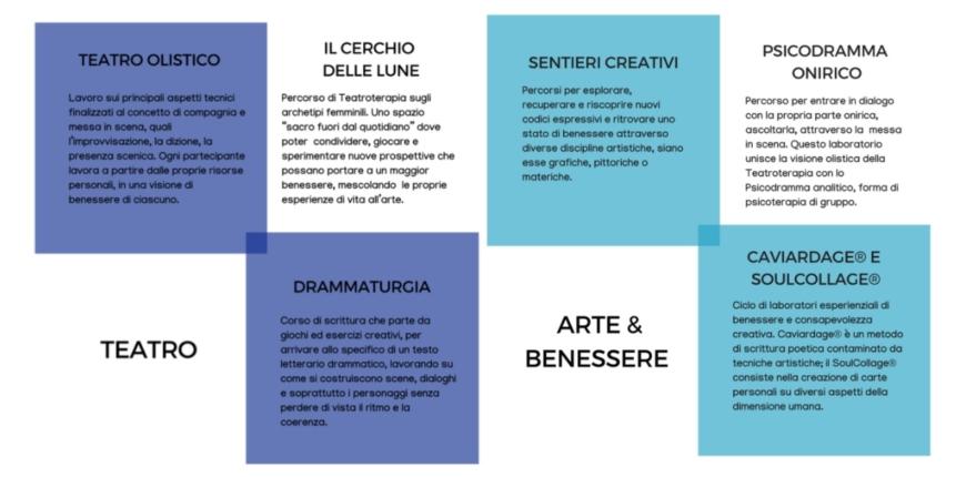un nuovo anno magnolico! parte 1:  Teatro, Arti & Benessere